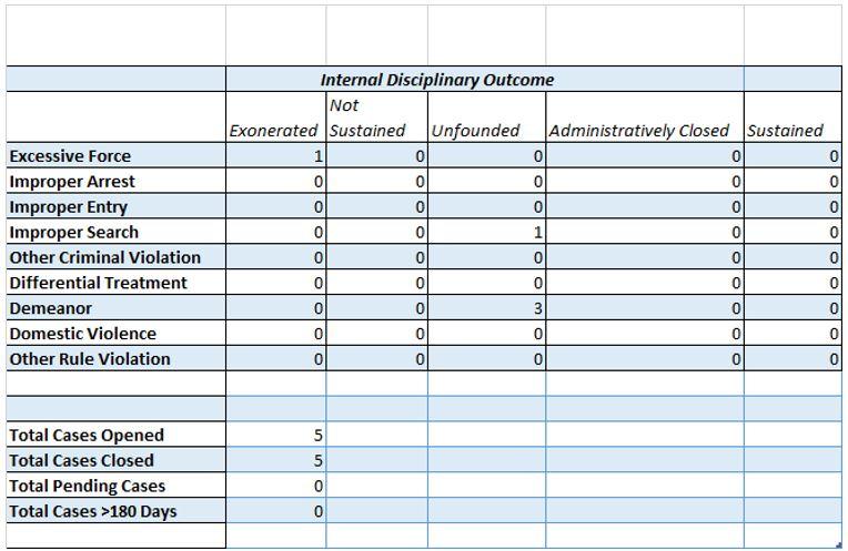 Internal Disciplinary Outcome Chart